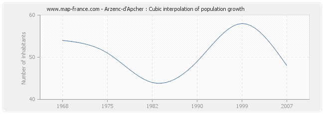 Arzenc-d'Apcher : Cubic interpolation of population growth