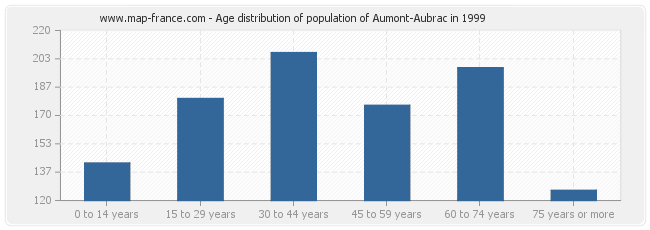 Age distribution of population of Aumont-Aubrac in 1999