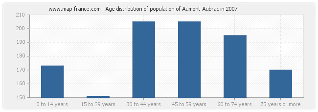 Age distribution of population of Aumont-Aubrac in 2007