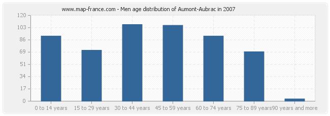 Men age distribution of Aumont-Aubrac in 2007
