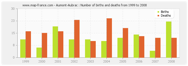 Aumont-Aubrac : Number of births and deaths from 1999 to 2008