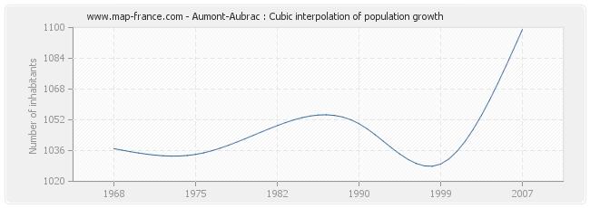 Aumont-Aubrac : Cubic interpolation of population growth