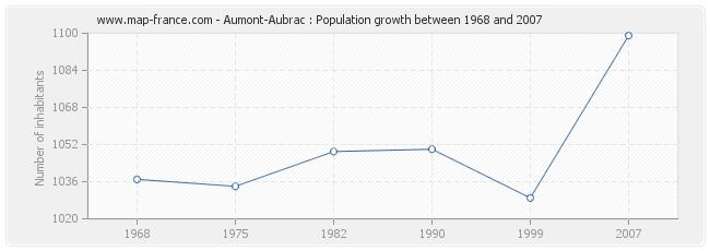 Population Aumont-Aubrac