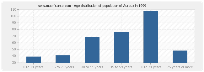Age distribution of population of Auroux in 1999