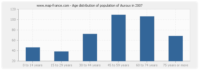 Age distribution of population of Auroux in 2007