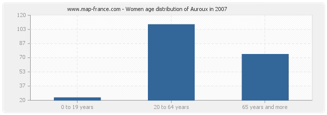 Women age distribution of Auroux in 2007