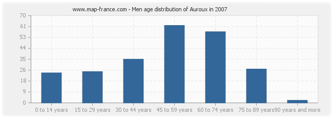 Men age distribution of Auroux in 2007