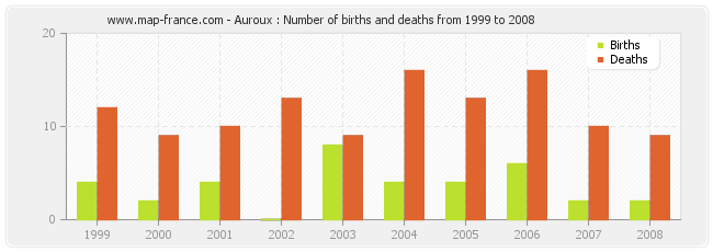 Auroux : Number of births and deaths from 1999 to 2008