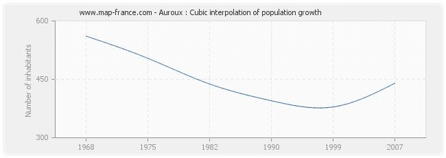 Auroux : Cubic interpolation of population growth