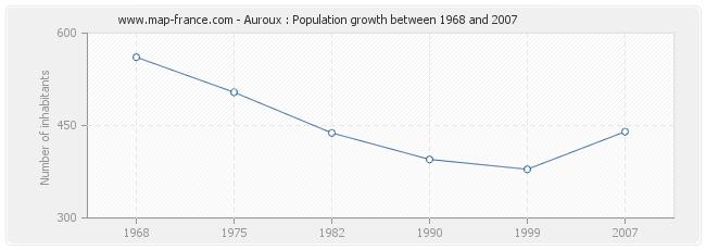 Population Auroux