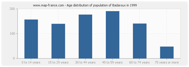 Age distribution of population of Badaroux in 1999