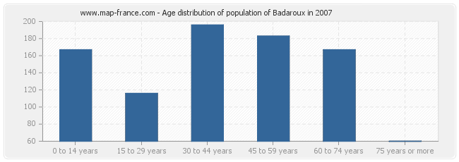 Age distribution of population of Badaroux in 2007