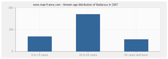 Women age distribution of Badaroux in 2007