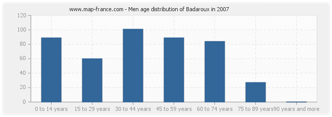Men age distribution of Badaroux in 2007