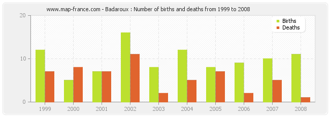 Badaroux : Number of births and deaths from 1999 to 2008