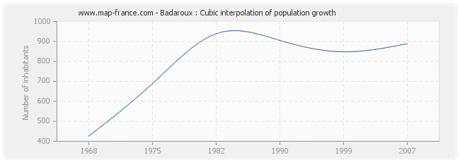 Badaroux : Cubic interpolation of population growth