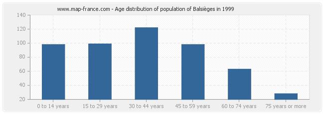 Age distribution of population of Balsièges in 1999