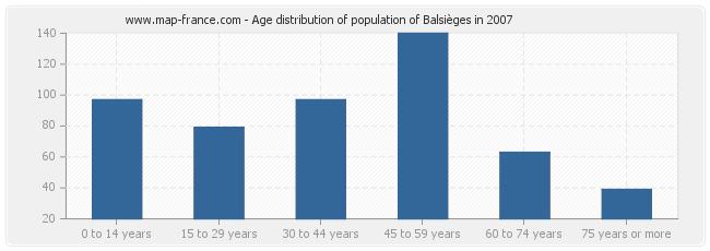 Age distribution of population of Balsièges in 2007