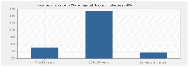 Women age distribution of Balsièges in 2007