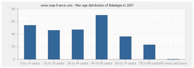 Men age distribution of Balsièges in 2007