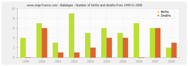 Balsièges : Number of births and deaths from 1999 to 2008