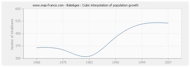 Balsièges : Cubic interpolation of population growth