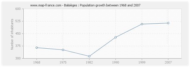 Population Balsièges