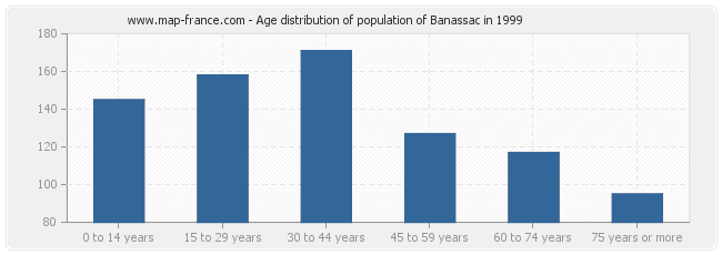 Age distribution of population of Banassac in 1999