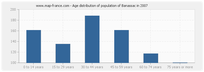 Age distribution of population of Banassac in 2007