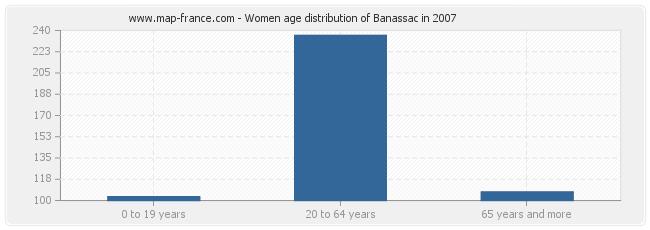 Women age distribution of Banassac in 2007