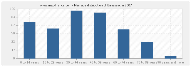 Men age distribution of Banassac in 2007