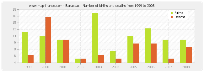 Banassac : Number of births and deaths from 1999 to 2008