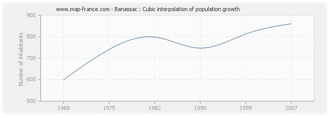 Banassac : Cubic interpolation of population growth