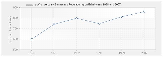 Population Banassac