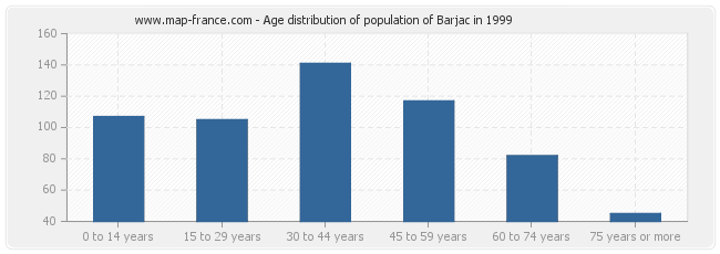 Age distribution of population of Barjac in 1999