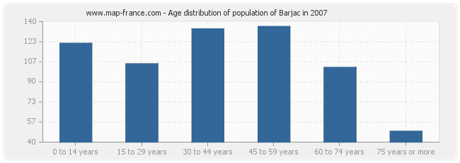 Age distribution of population of Barjac in 2007