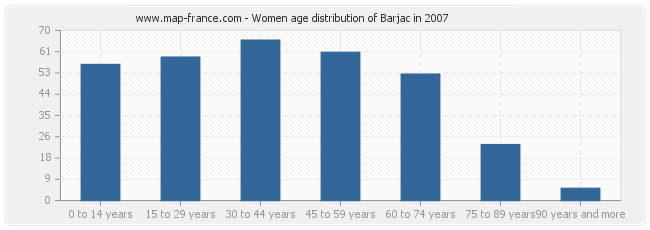 Women age distribution of Barjac in 2007