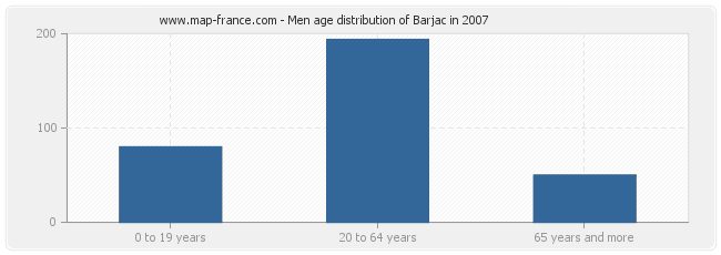 Men age distribution of Barjac in 2007