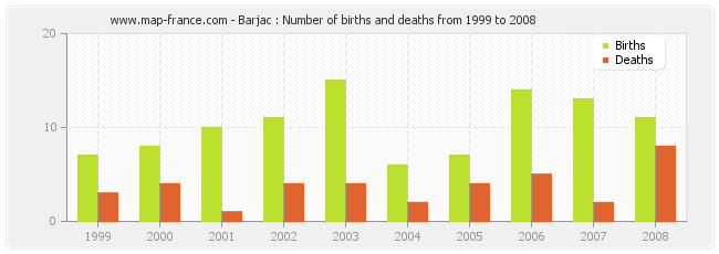 Barjac : Number of births and deaths from 1999 to 2008