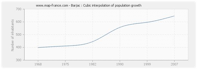 Barjac : Cubic interpolation of population growth