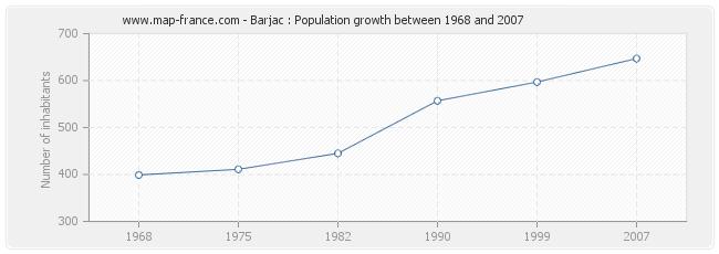 Population Barjac