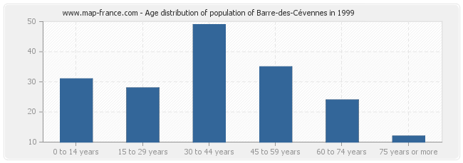 Age distribution of population of Barre-des-Cévennes in 1999
