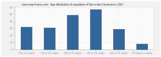 Age distribution of population of Barre-des-Cévennes in 2007