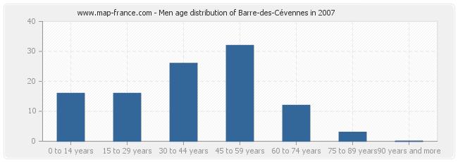 Men age distribution of Barre-des-Cévennes in 2007
