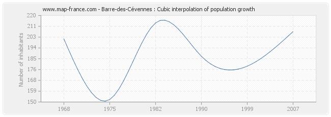 Barre-des-Cévennes : Cubic interpolation of population growth