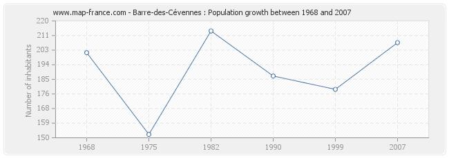 Population Barre-des-Cévennes
