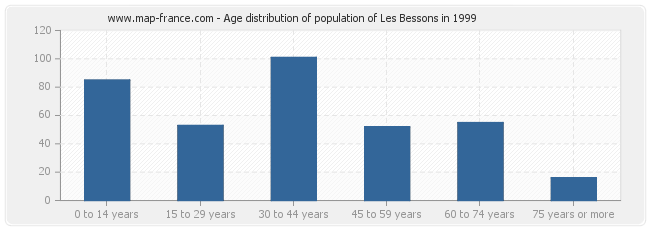 Age distribution of population of Les Bessons in 1999