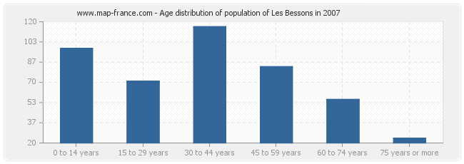 Age distribution of population of Les Bessons in 2007