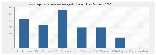 Women age distribution of Les Bessons in 2007