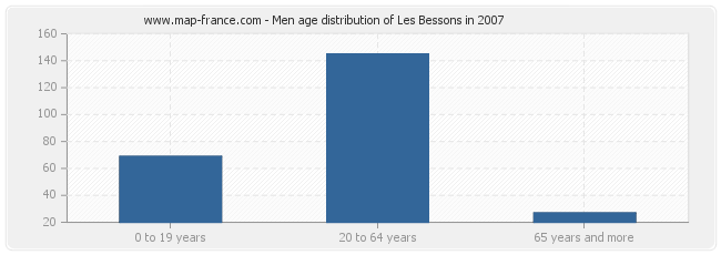 Men age distribution of Les Bessons in 2007